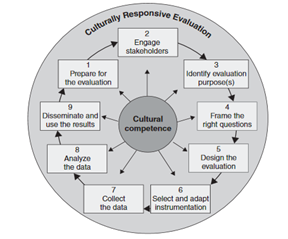 Culturally Responsive Evaluation